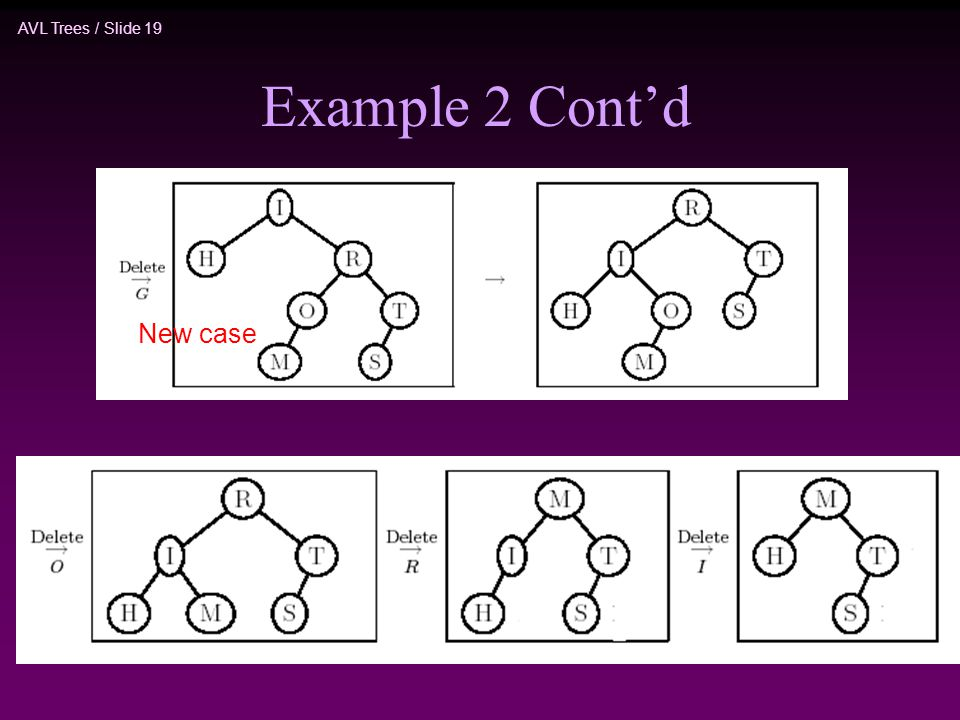 AVL Trees / Slide 19 Example 2 Cont'd New case
