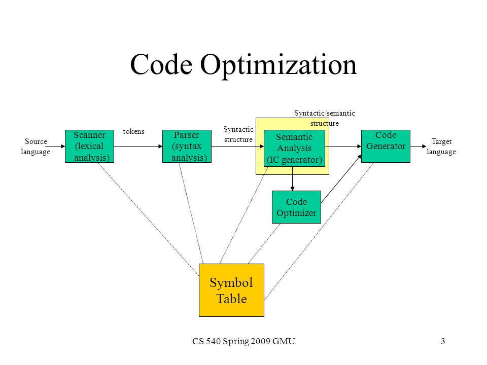 CS 540 Spring 2009 GMU3 Code Optimization Scanner (lexical analysis) Parser (syntax analysis) Code Optimizer Semantic Analysis (IC generator) Code Generator Symbol Table Source language tokens Syntactic structure Syntactic/semantic structure Target language