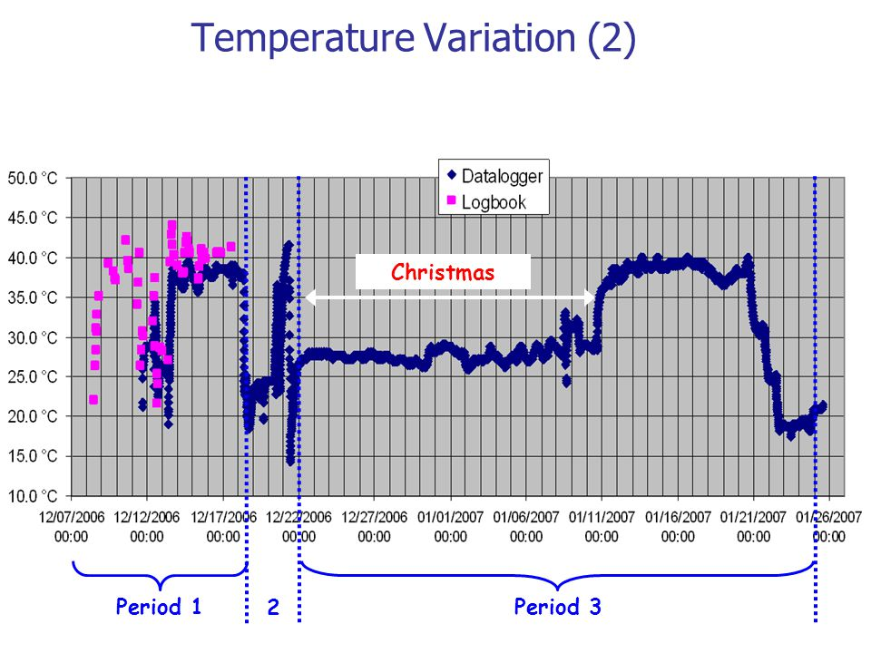 Temperature Variation (2) Period 1Period 3 Christmas 2
