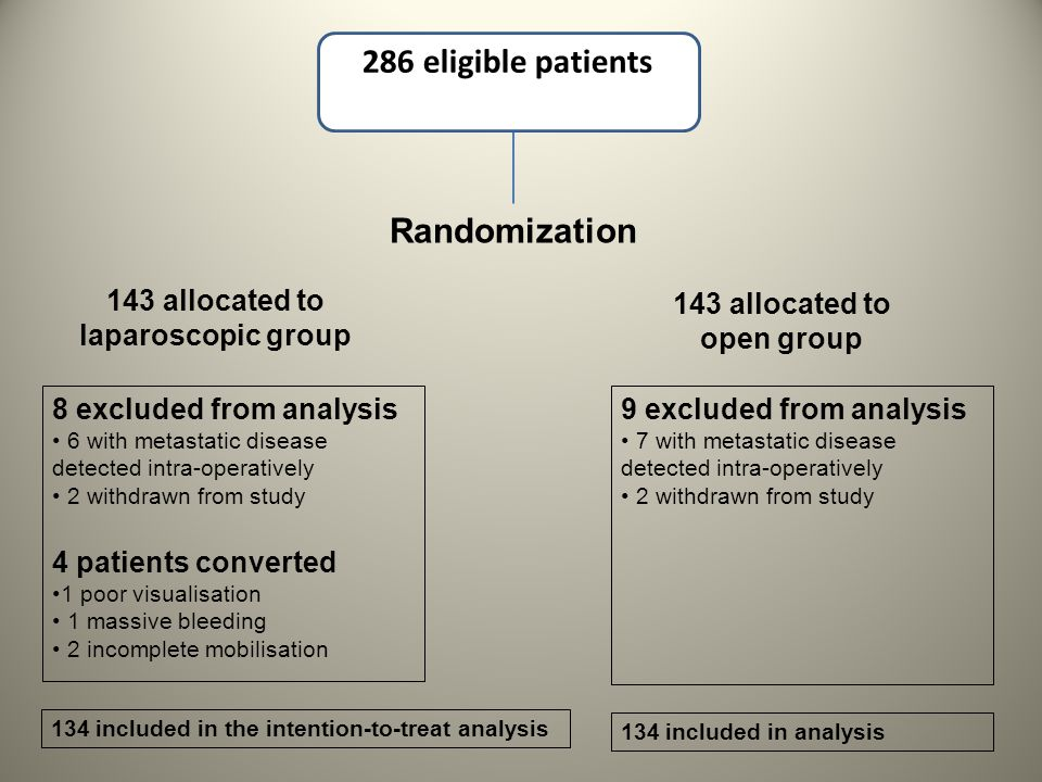 286 eligible patients Randomization 143 allocated to laparoscopic group 143 allocated to open group 8 excluded from analysis 6 with metastatic disease detected intra-operatively 2 withdrawn from study 4 patients converted 1 poor visualisation 1 massive bleeding 2 incomplete mobilisation 9 excluded from analysis 7 with metastatic disease detected intra-operatively 2 withdrawn from study 134 included in analysis 134 included in the intention-to-treat analysis