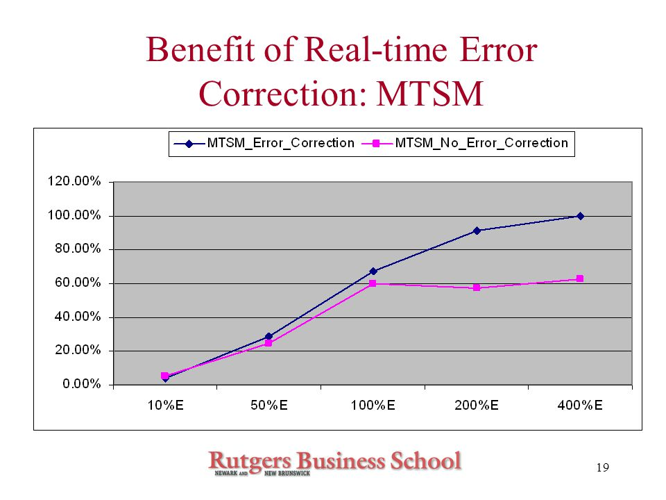 19 Benefit of Real-time Error Correction: MTSM