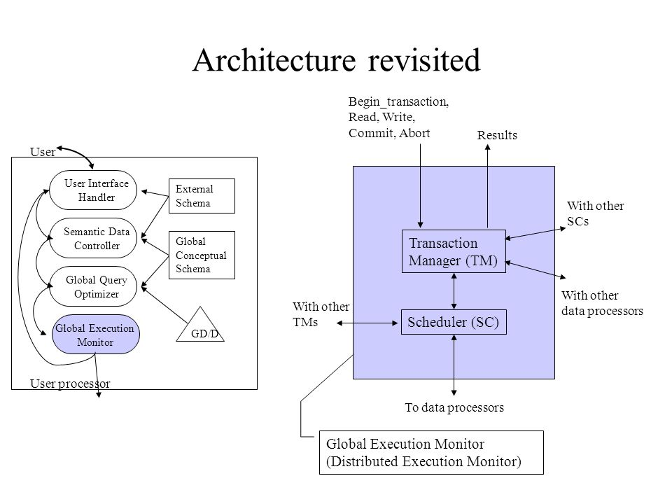 Architecture revisited User Interface Handler Semantic Data Controller Global Query Optimizer Global Execution Monitor External Schema Global Conceptual Schema GD/D User processor User Scheduler (SC) Transaction Manager (TM) Global Execution Monitor (Distributed Execution Monitor) Begin_transaction, Read, Write, Commit, Abort Results To data processors With other TMs With other SCs With other data processors