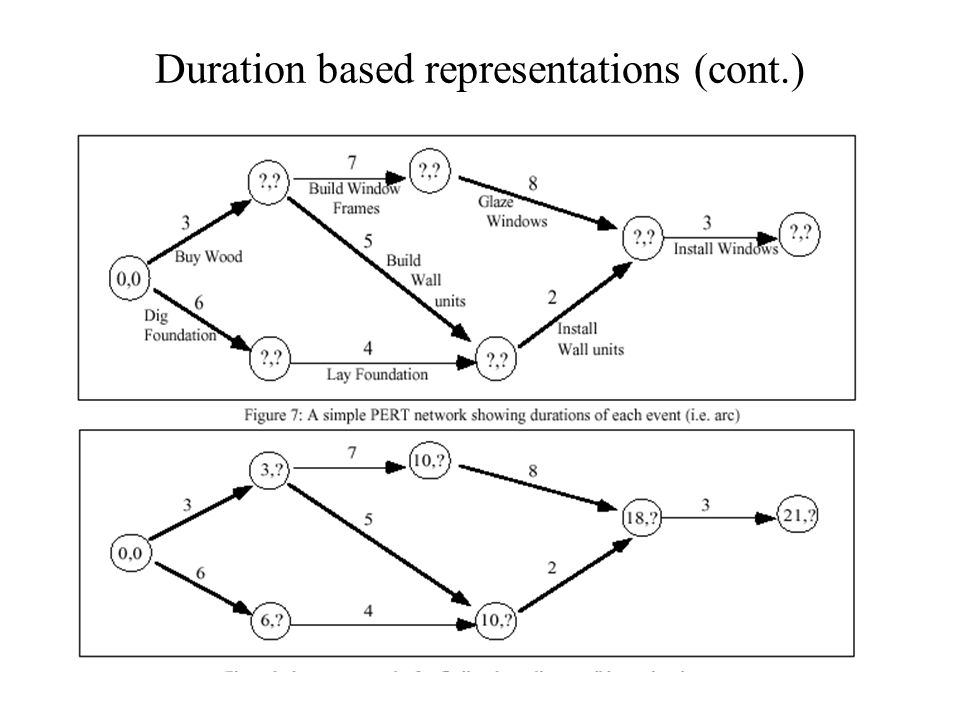 Duration based representations (cont.)