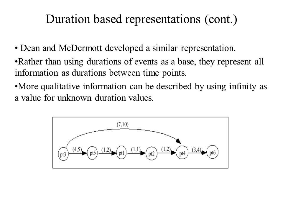 Duration based representations (cont.) Dean and McDermott developed a similar representation.