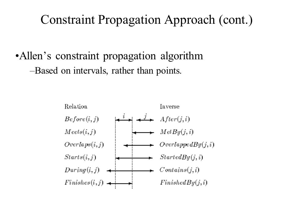Constraint Propagation Approach (cont.) Allen's constraint propagation algorithm –Based on intervals, rather than points.