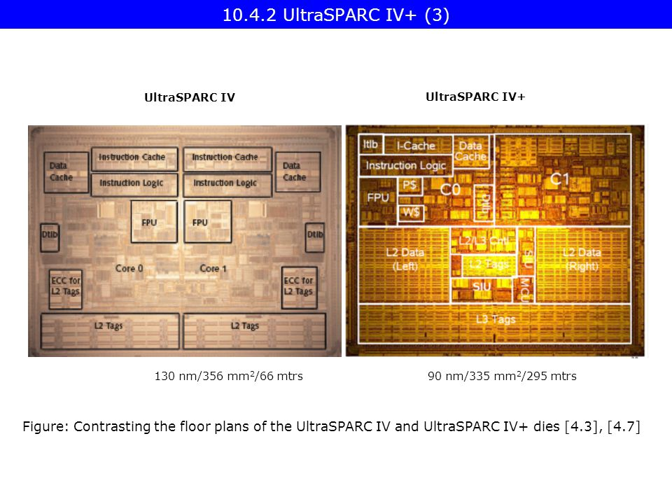 Figure: Contrasting the floor plans of the UltraSPARC IV and UltraSPARC IV+ dies [4.3], [4.7] UltraSPARC IV UltraSPARC IV+ 130 nm/356 mm 2 /66 mtrs 90 nm/335 mm 2 /295 mtrs UltraSPARC IV+ (3)