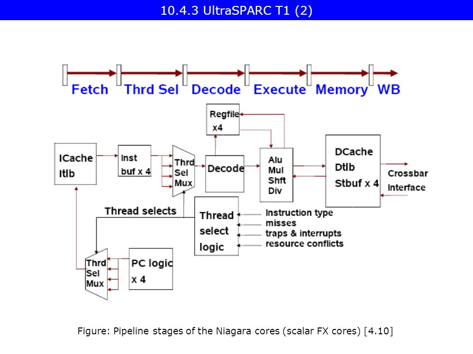 Figure: Pipeline stages of the Niagara cores (scalar FX cores) [4.10] UltraSPARC T1 (2)