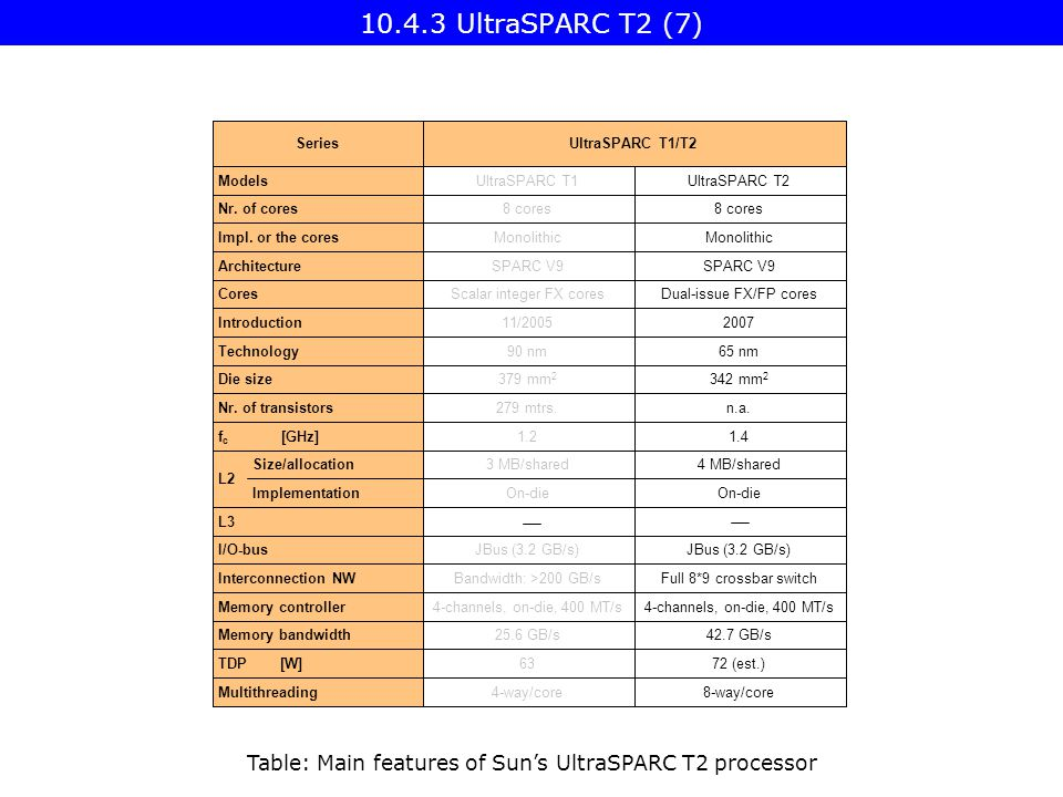 UltraSPARC T2 (7) Table: Main features of Sun's UltraSPARC T2 processor L3 UltraSPARC T1/T2Series JBus (3.2 GB/s) I/O-bus 4-channels, on-die, 400 MT/s Memory controller Full 8*9 crossbar switchBandwidth: >200 GB/sInterconnection NW Monolithic Impl.