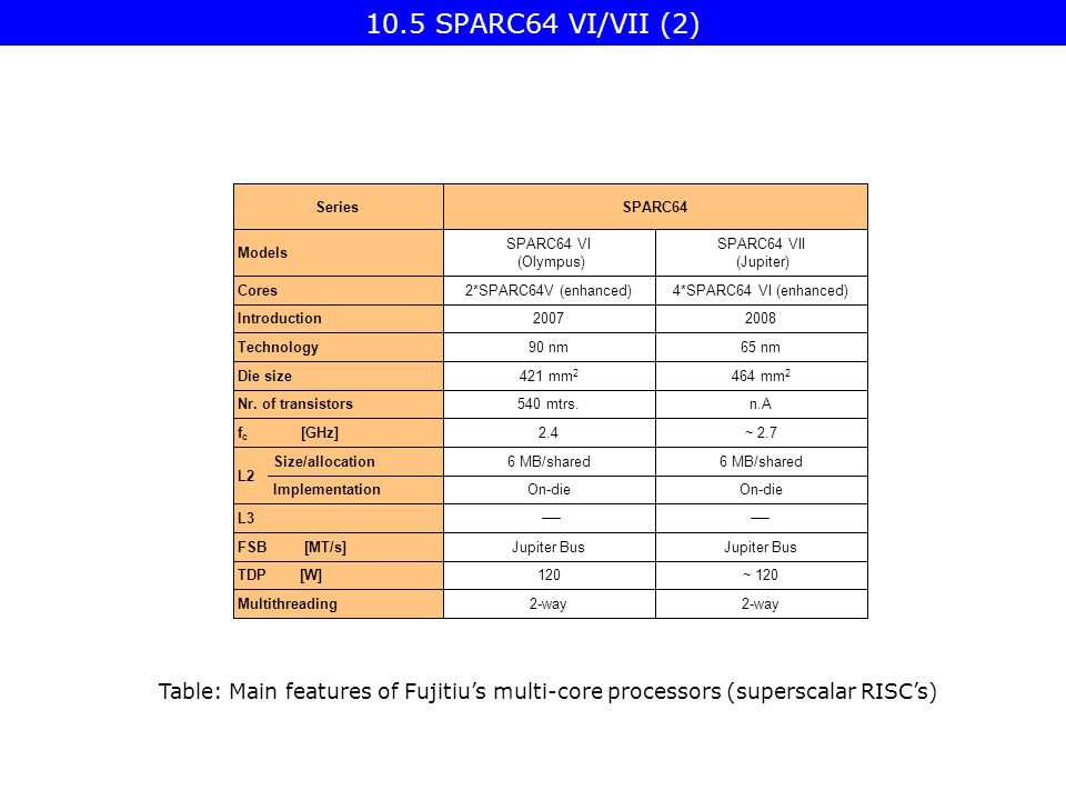 10.5 SPARC64 VI/VII (2) Table: Main features of Fujitiu's multi-core processors (superscalar RISC's) L3 Jupiter Bus FSB [MT/s] 6 MB/shared Size/allocation L2 2-way 120 On-die mtrs.