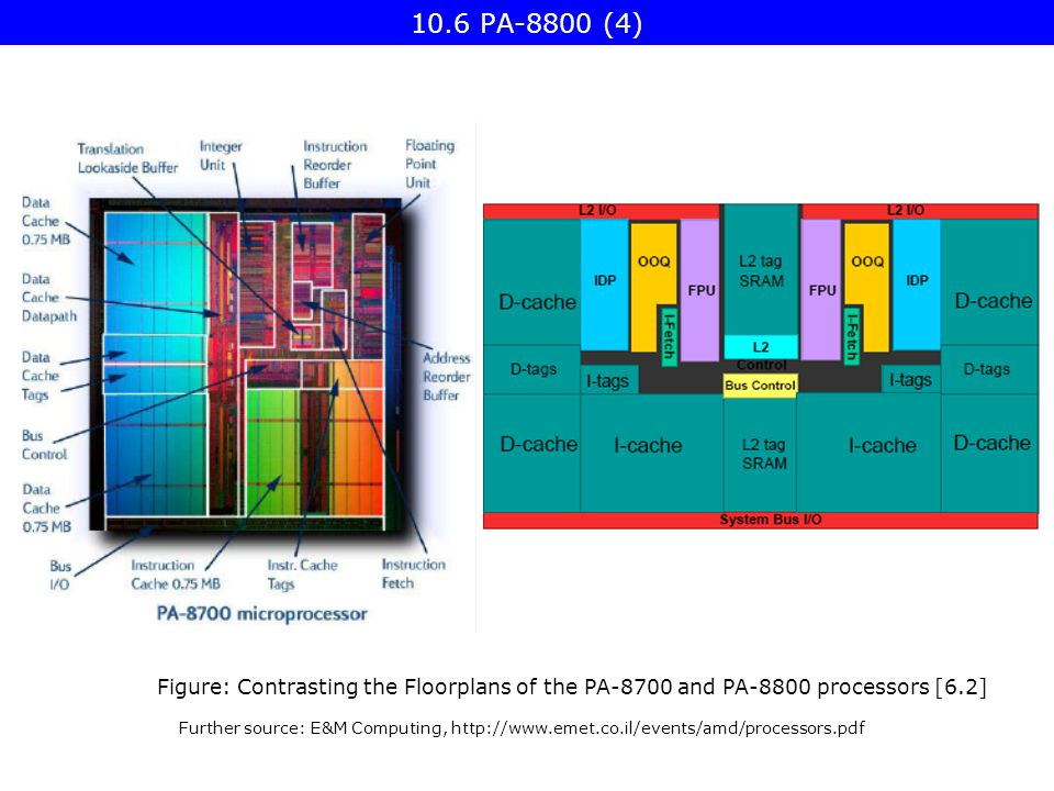 Figure: Contrasting the Floorplans of the PA-8700 and PA-8800 processors [6.2] Further source: E&M Computing, PA-8800 (4)