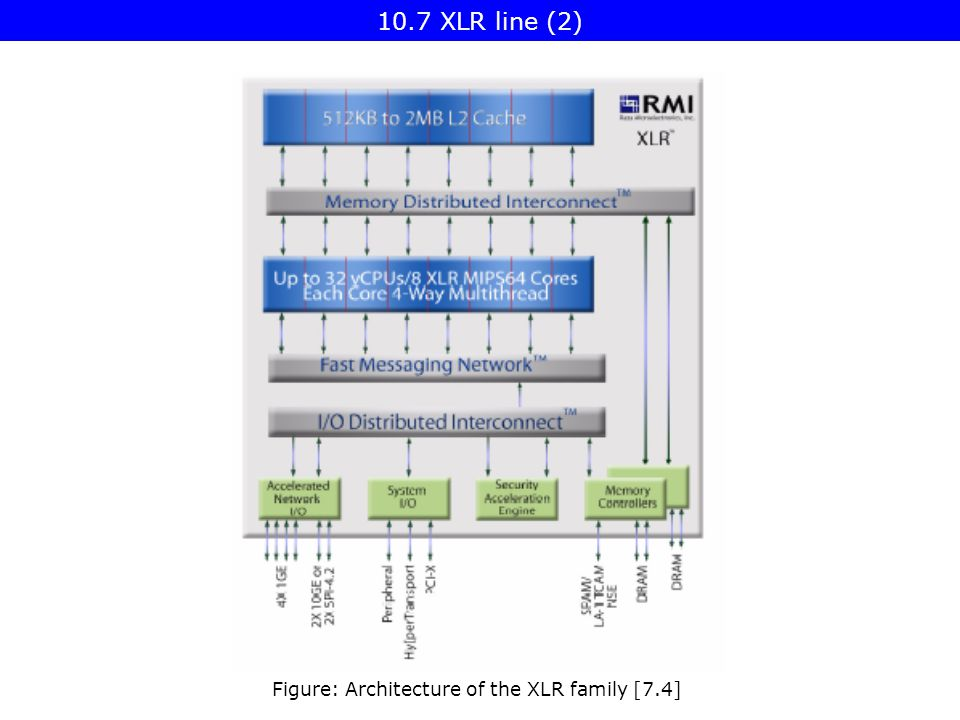 Figure: Architecture of the XLR family [7.4] 10.7 XLR line (2)