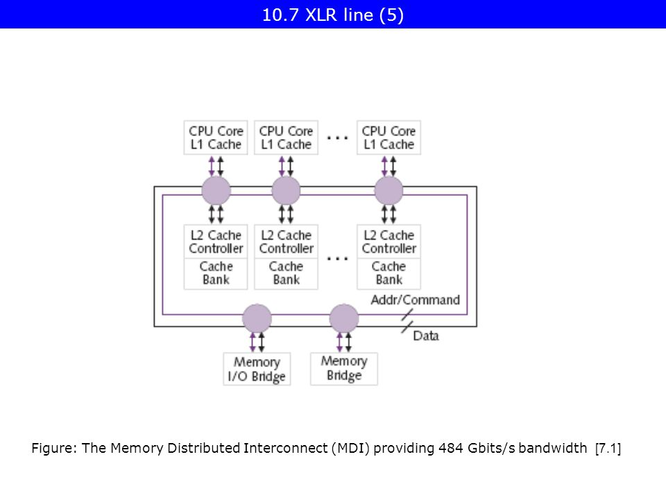 Figure: The Memory Distributed Interconnect (MDI) providing 484 Gbits/s bandwidth [7.1] 10.7 XLR line (5)