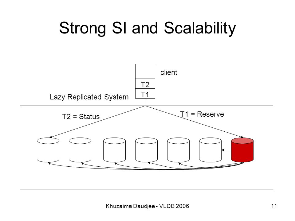 Khuzaima Daudjee - VLDB 200611 Strong SI and Scalability T2 = Status T1 = Reserve client T1 T2 Lazy Replicated System