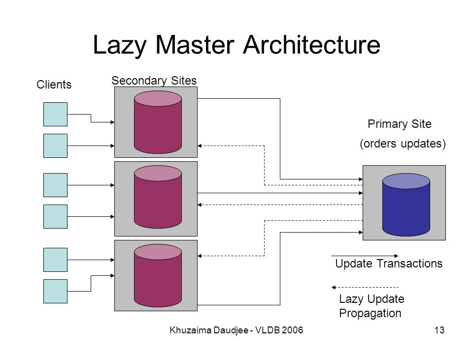 Khuzaima Daudjee - VLDB 200613 Lazy Master Architecture Update Transactions Lazy Update Propagation Clients Primary Site Secondary Sites (orders updates)