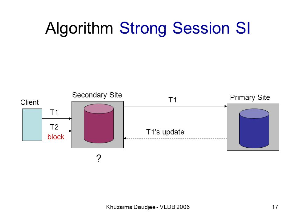 Khuzaima Daudjee - VLDB 200617 Algorithm Strong Session SI Client Primary Site Secondary Site T1 T1's update T2 T1 block