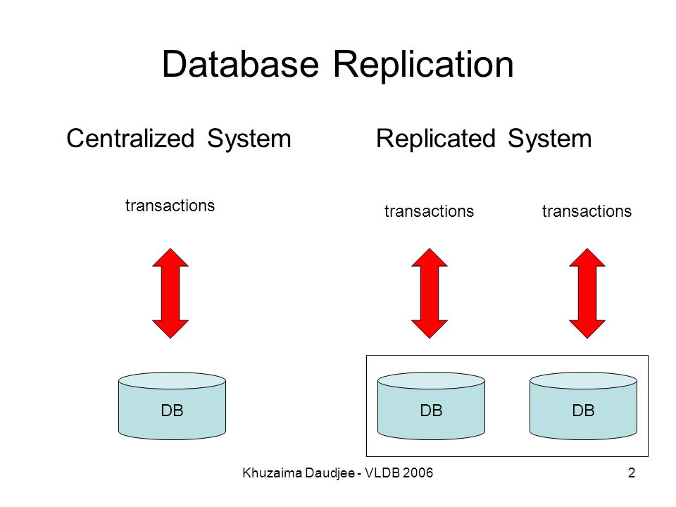Khuzaima Daudjee - VLDB 20062 Database Replication Centralized System DB transactions Replicated System