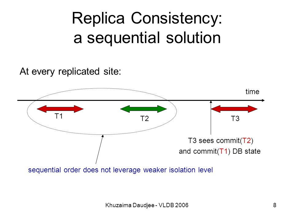 Khuzaima Daudjee - VLDB 20068 Replica Consistency: a sequential solution time T1 T2 T3 sees commit(T2) and commit(T1) DB state T3 sequential order does not leverage weaker isolation level At every replicated site: