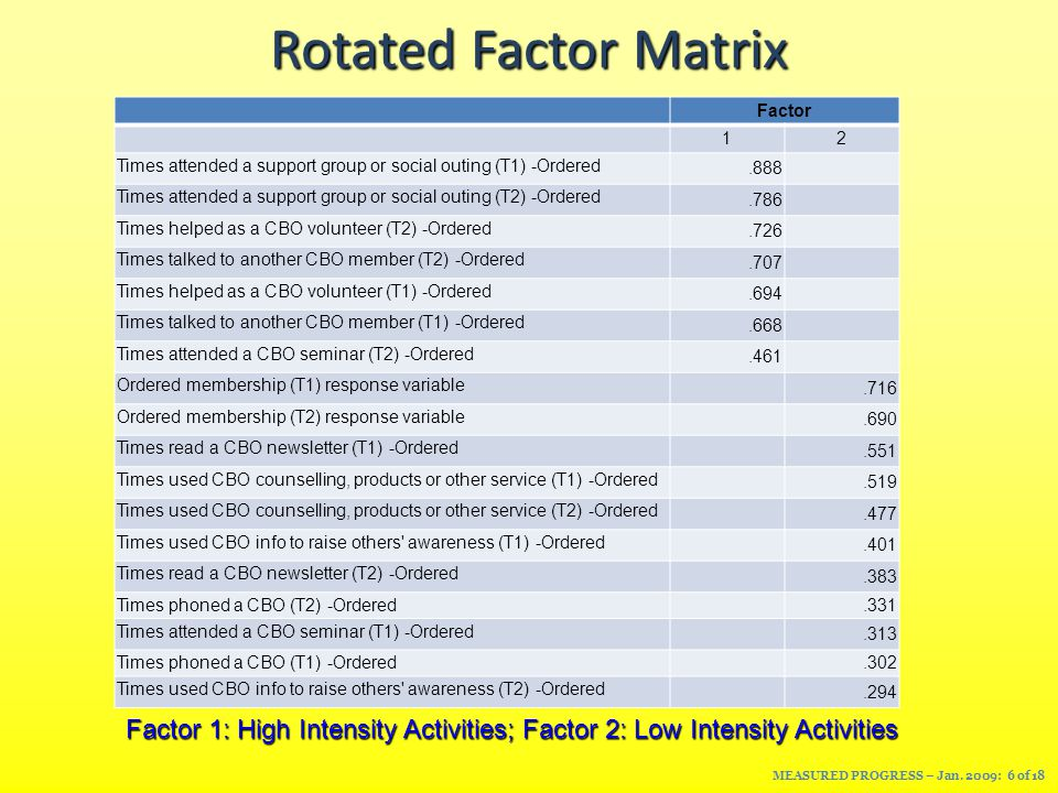 Rotated Factor Matrix Factor 12 Times attended a support group or social outing (T1) -Ordered.888 Times attended a support group or social outing (T2) -Ordered.786 Times helped as a CBO volunteer (T2) -Ordered.726 Times talked to another CBO member (T2) -Ordered.707 Times helped as a CBO volunteer (T1) -Ordered.694 Times talked to another CBO member (T1) -Ordered.668 Times attended a CBO seminar (T2) -Ordered.461 Ordered membership (T1) response variable.716 Ordered membership (T2) response variable.690 Times read a CBO newsletter (T1) -Ordered.551 Times used CBO counselling, products or other service (T1) -Ordered.519 Times used CBO counselling, products or other service (T2) -Ordered.477 Times used CBO info to raise others awareness (T1) -Ordered.401 Times read a CBO newsletter (T2) -Ordered.383 Times phoned a CBO (T2) -Ordered.331 Times attended a CBO seminar (T1) -Ordered.313 Times phoned a CBO (T1) -Ordered.302 Times used CBO info to raise others awareness (T2) -Ordered.294 Factor 1: High Intensity Activities; Factor 2: Low Intensity Activities MEASURED PROGRESS – Jan.