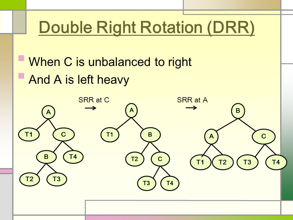 Double Right Rotation (DRR) When C is unbalanced to right And A is left heavy A T1B T2C T3T4 B AC T1T2T3T4 A T1C BT4 T2T3 SRR at CSRR at A