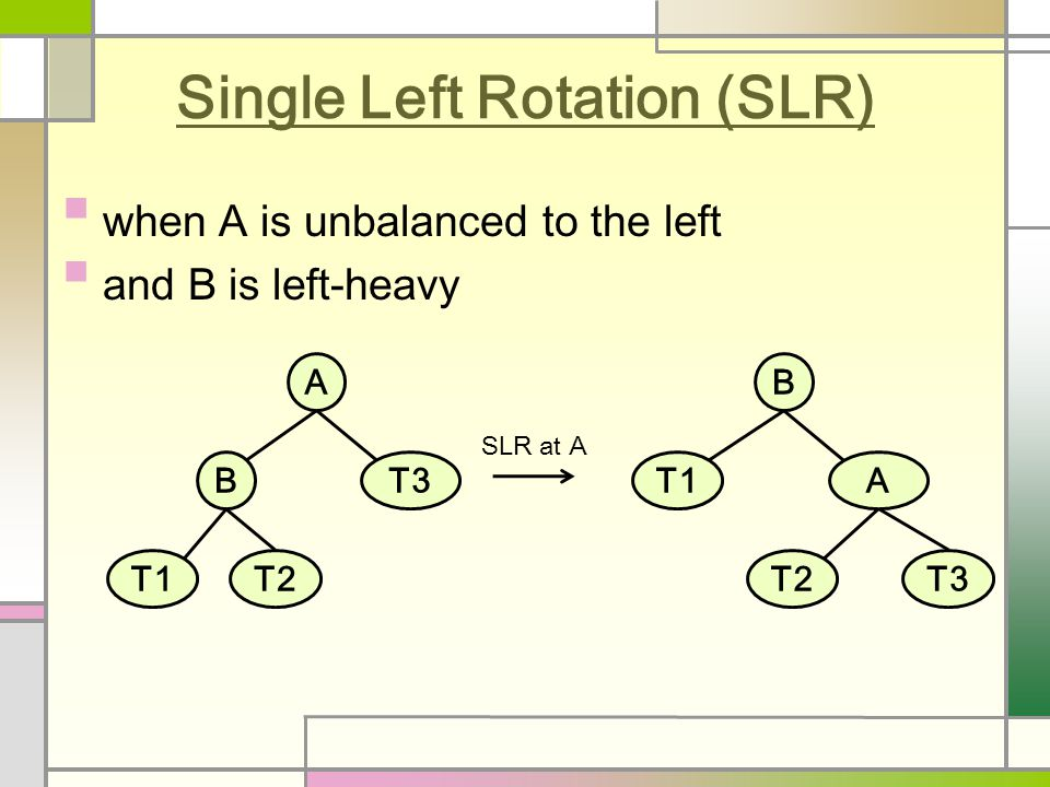 Single Left Rotation (SLR) when A is unbalanced to the left and B is left-heavy A BT3 T1T2 B T1A T2T3 SLR at A