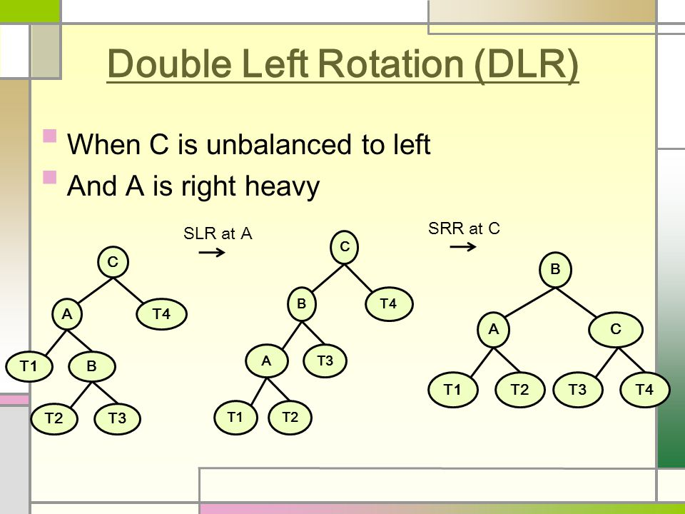 Double Left Rotation (DLR) When C is unbalanced to left And A is right heavy C AT4 T1B T2T3 C BT4 AT3 T1T2 B AC T1T2T3T4 SLR at A SRR at C
