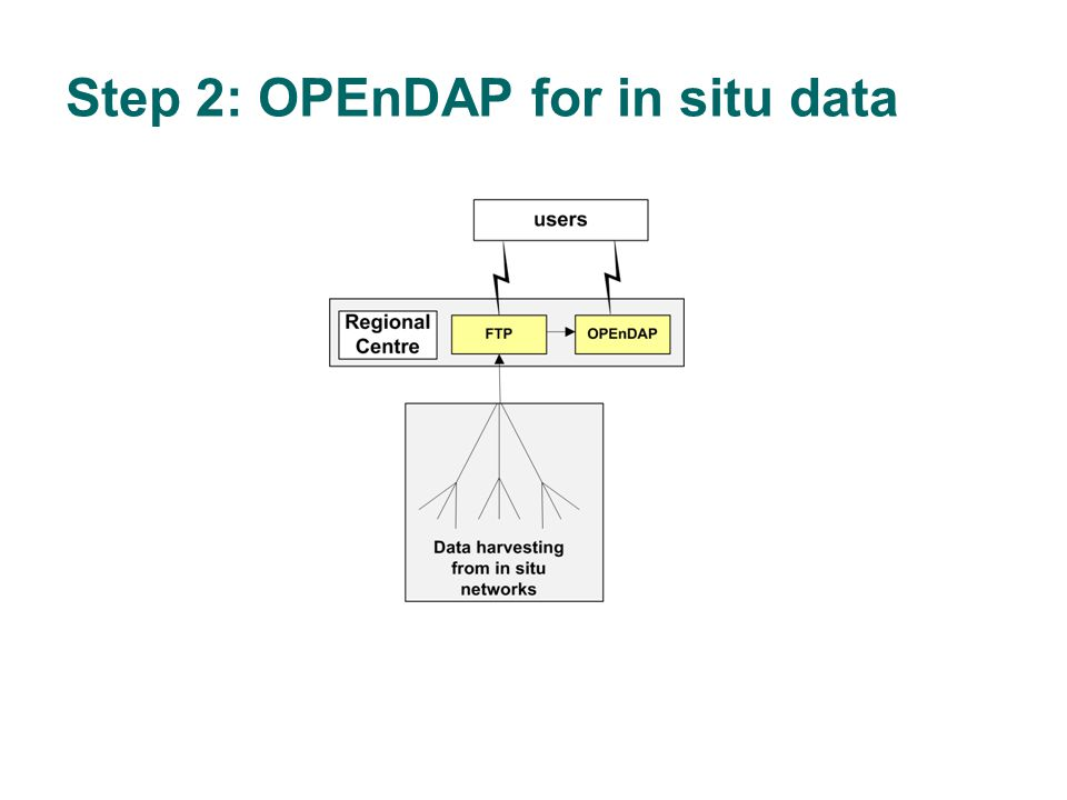 Step 2: OPEnDAP for in situ data