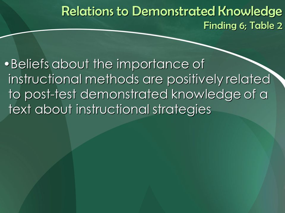 Relations to Demonstrated Knowledge Finding 6; Table 2 Beliefs about the importance of instructional methods are positively related to post-test demonstrated knowledge of a text about instructional strategiesBeliefs about the importance of instructional methods are positively related to post-test demonstrated knowledge of a text about instructional strategies