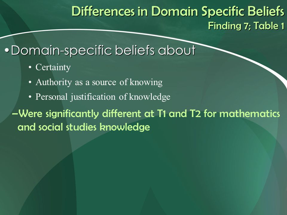 Differences in Domain Specific Beliefs Finding 7; Table 1 Domain-specific beliefs aboutDomain-specific beliefs about Certainty Authority as a source of knowing Personal justification of knowledge –Were significantly different at T1 and T2 for mathematics and social studies knowledge