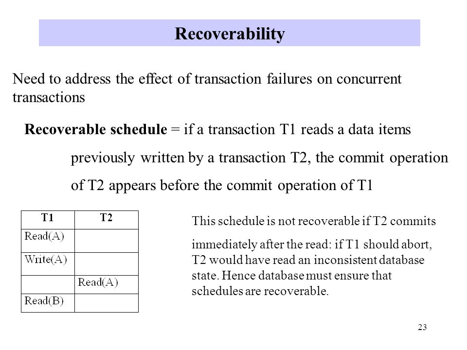 23 Recoverability Need to address the effect of transaction failures on concurrent transactions Recoverable schedule = if a transaction T1 reads a data items previously written by a transaction T2, the commit operation of T2 appears before the commit operation of T1 This schedule is not recoverable if T2 commits immediately after the read: if T1 should abort, T2 would have read an inconsistent database state.