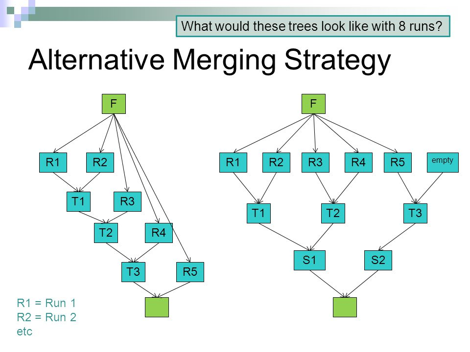Alternative Merging Strategy R1R2 T2 R3T1 R4 F R1R2 T2 R3 T1 R4 F R5T3 R5 T3 empty S1S2 R1 = Run 1 R2 = Run 2 etc What would these trees look like with 8 runs