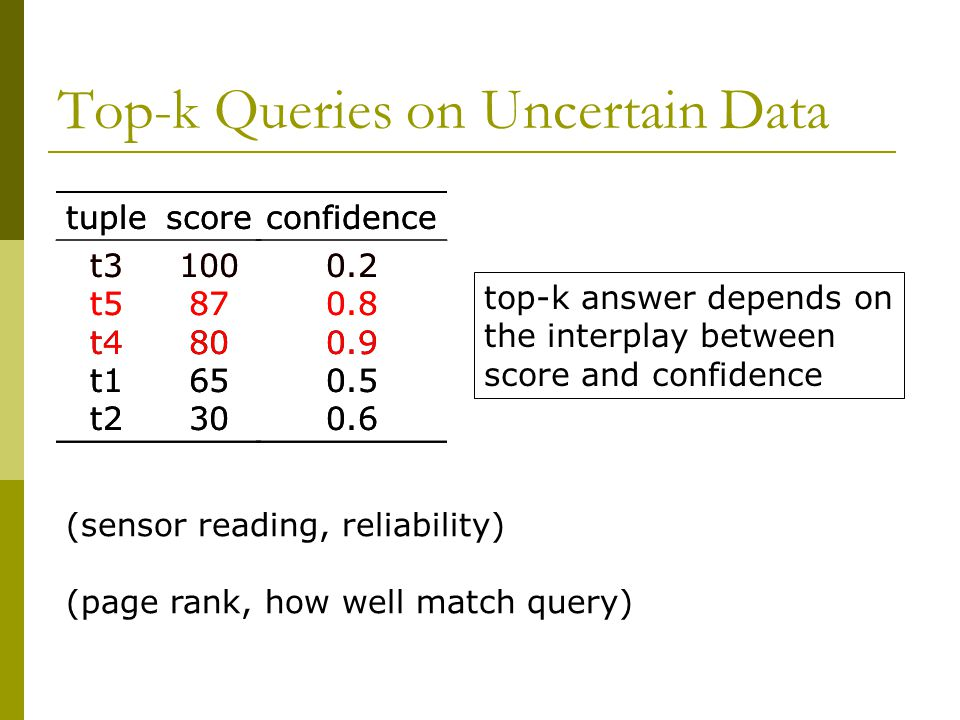 Top-k Queries on Uncertain Data tuplescore t3 t5 t4 t1 t2 100 87 80 65 30 confidence 0.2 0.8 0.9 0.5 0.6 (sensor reading, reliability) (page rank, how well match query) tuplescore t3 t5 t4 t1 t2 100 87 80 65 30 confidence 0.2 0.8 0.9 0.5 0.6 top-k answer depends on the interplay between score and confidence