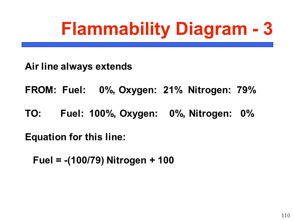 110 Flammability Diagram - 3 Air line always extends FROM: Fuel: 0%, Oxygen: 21% Nitrogen: 79% TO: Fuel: 100%, Oxygen: 0%, Nitrogen: 0% Equation for this line: Fuel = -(100/79) Nitrogen + 100