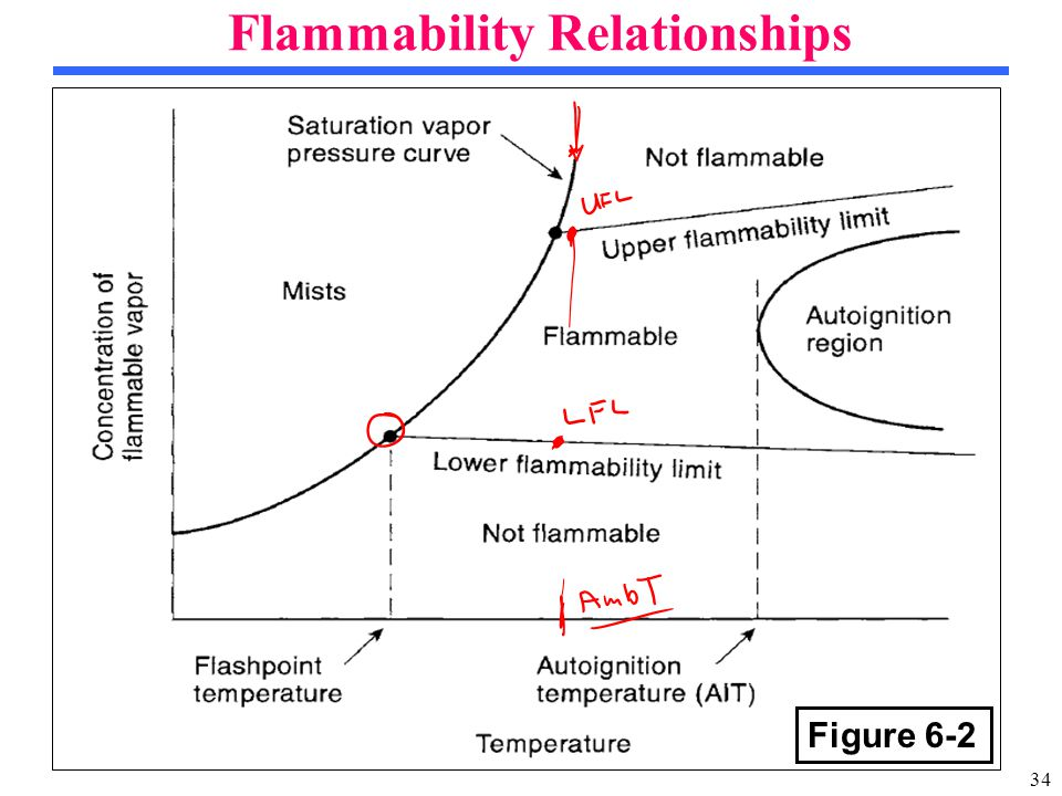 34 Flammability Relationships Figure 6-2