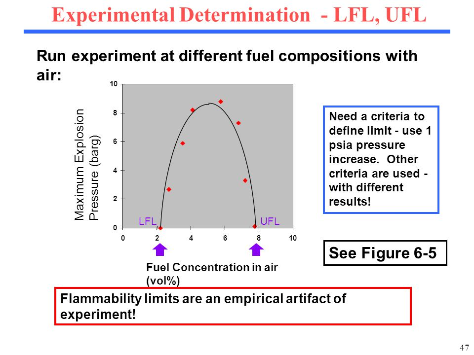 47 0 2 4 6 8 10 02468 Fuel Concentration in air (vol%) Maximum Explosion Pressure (barg) LFLUFL Run experiment at different fuel compositions with air: Experimental Determination - LFL, UFL Need a criteria to define limit - use 1 psia pressure increase.