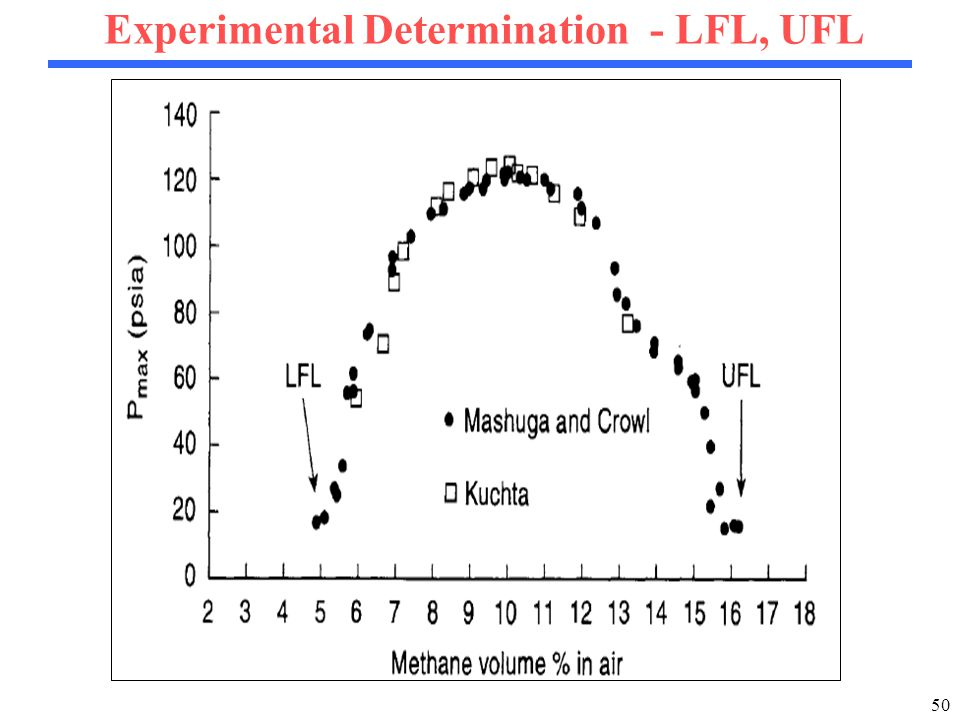50 Experimental Determination - LFL, UFL