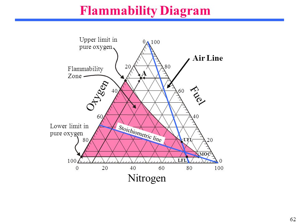 62 Flammability Diagram