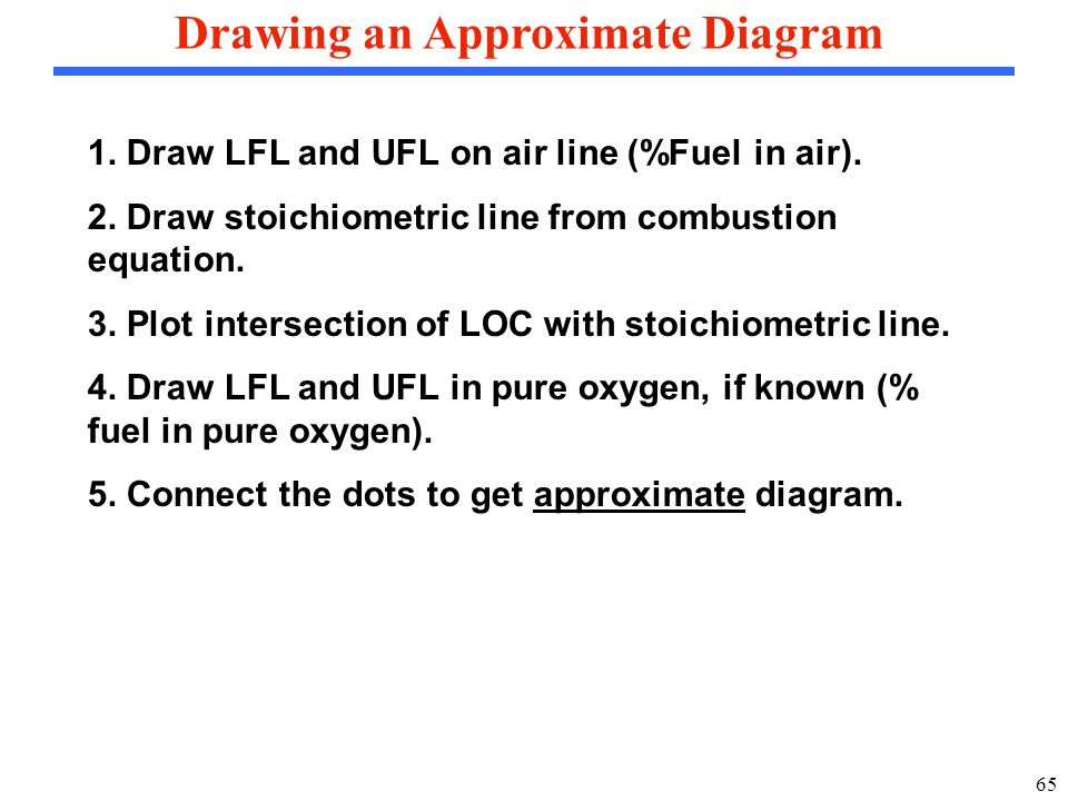 65 Drawing an Approximate Diagram 1. Draw LFL and UFL on air line (%Fuel in air).