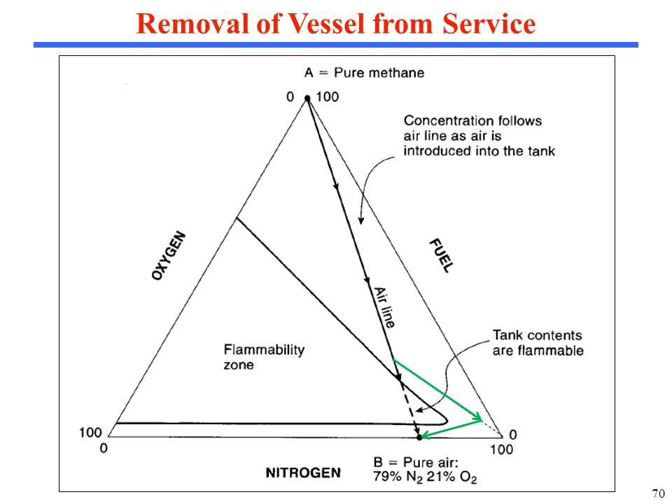 70 Removal of Vessel from Service