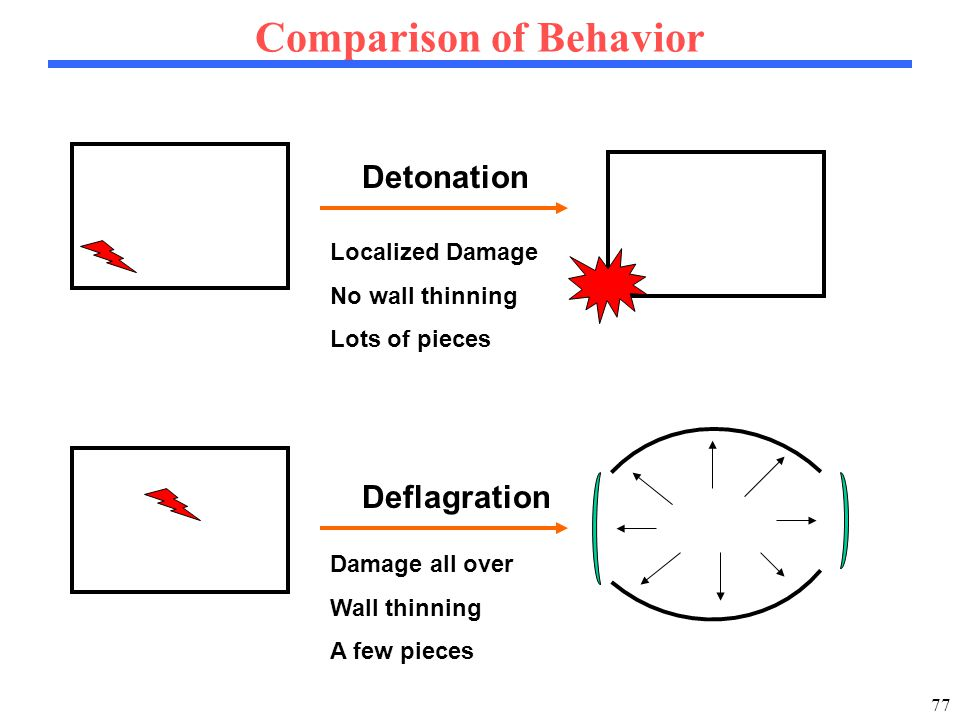 77 Comparison of Behavior Detonation Deflagration Localized Damage No wall thinning Lots of pieces Damage all over Wall thinning A few pieces