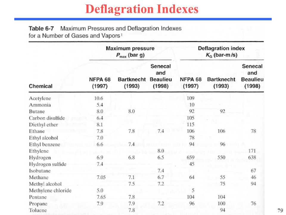 79 Deflagration Indexes