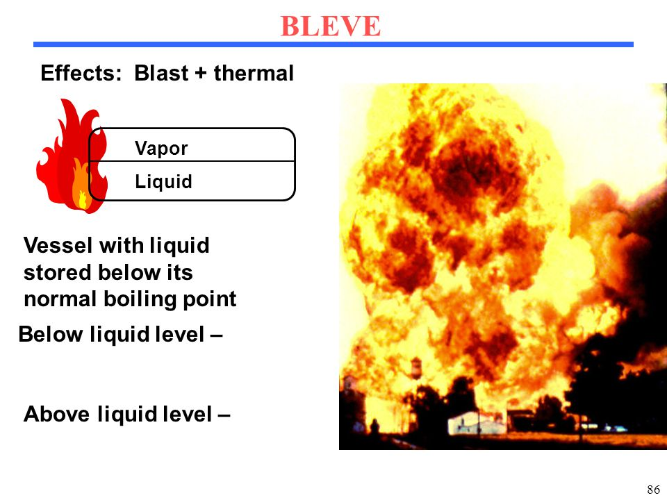 86 BLEVE Liquid Vapor Vessel with liquid stored below its normal boiling point Below liquid level – Above liquid level – Effects: Blast + thermal