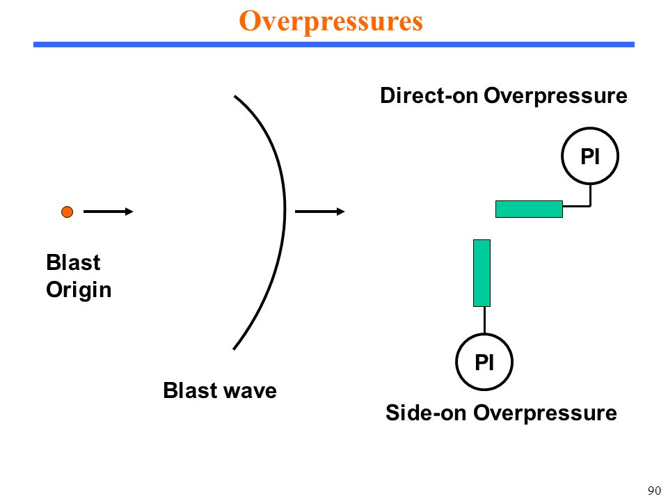 90 Overpressures Blast Origin Blast wave PI Side-on Overpressure Direct-on Overpressure