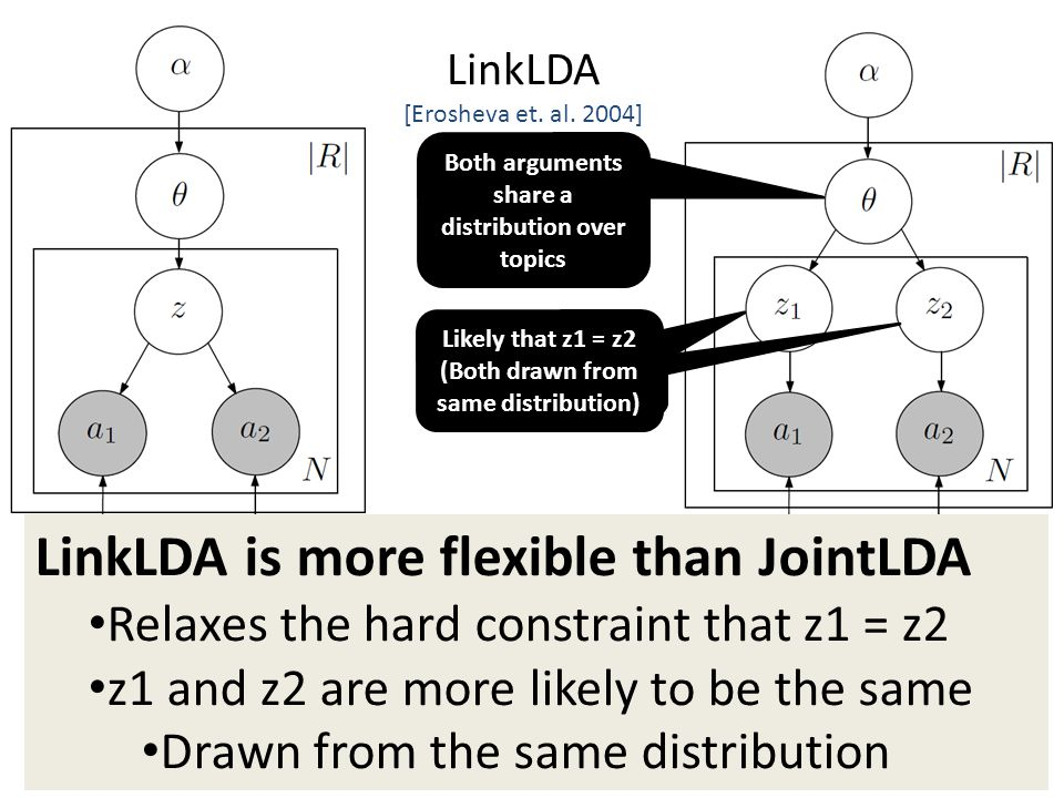 16 Both arguments share a distribution over topics LinkLDA [Erosheva et.