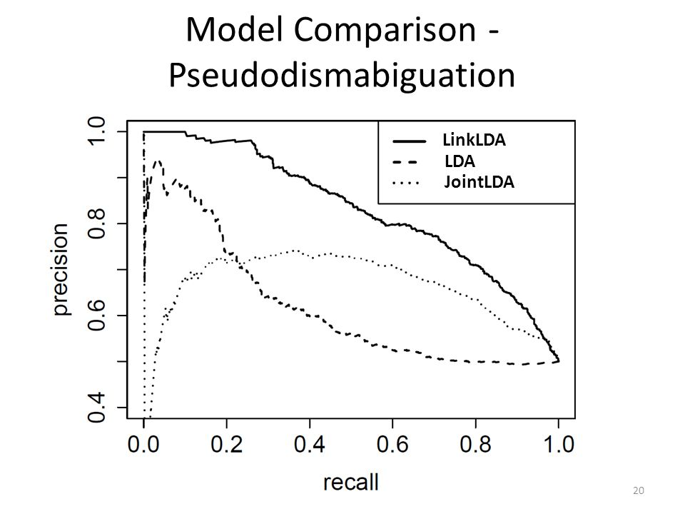 Model Comparison - Pseudodismabiguation LinkLDA LDA JointLDA 20