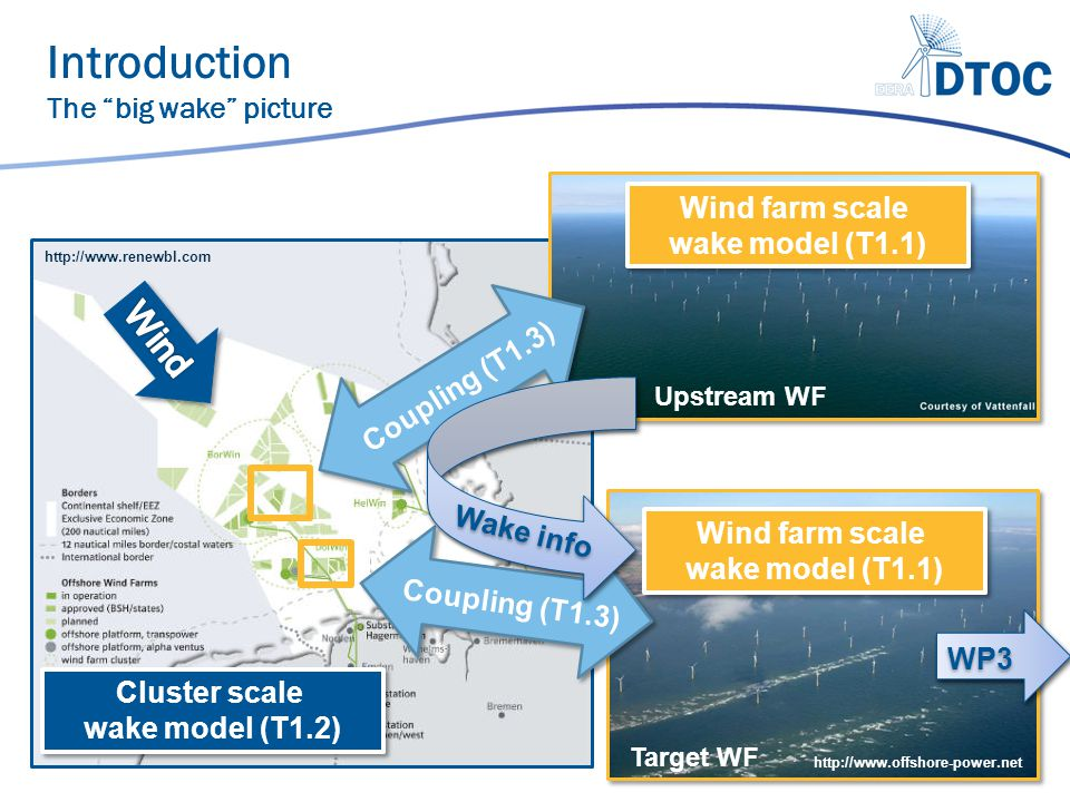 Introduction The big wake picture   Cluster scale wake model (T1.2) Cluster scale wake model (T1.2) Wind farm scale wake model (T1.1) Wind farm scale wake model (T1.1) Wind farm scale wake model (T1.1) Wind farm scale wake model (T1.1) Coupling (T1.3) Upstream WF Target WF