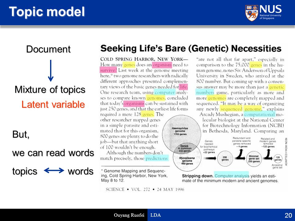 Topic model Ouyang Ruofei LDA 20 Document Mixture of topics we can read words Latent variable But, topics words