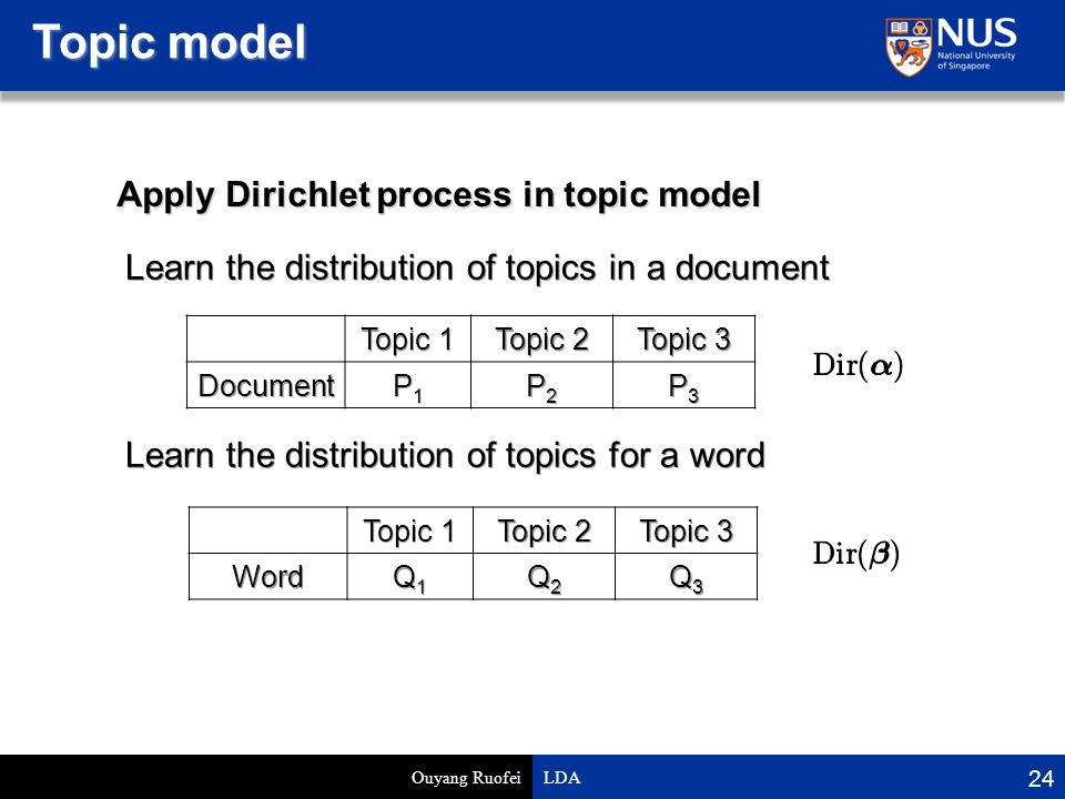 Topic model Ouyang Ruofei LDA 24 Apply Dirichlet process in topic model Topic 1 Topic 2 Topic 3 Document P1P1P1P1 P2P2P2P2 P3P3P3P3 Topic 1 Topic 2 Topic 3 Word Q1Q1Q1Q1 Q2Q2Q2Q2 Q3Q3Q3Q3 Learn the distribution of topics in a document Learn the distribution of topics for a word