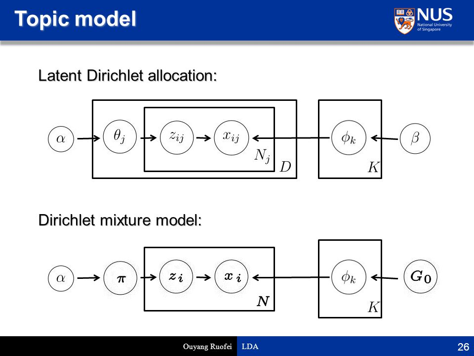 Topic model Ouyang Ruofei LDA 26 Latent Dirichlet allocation: Dirichlet mixture model: