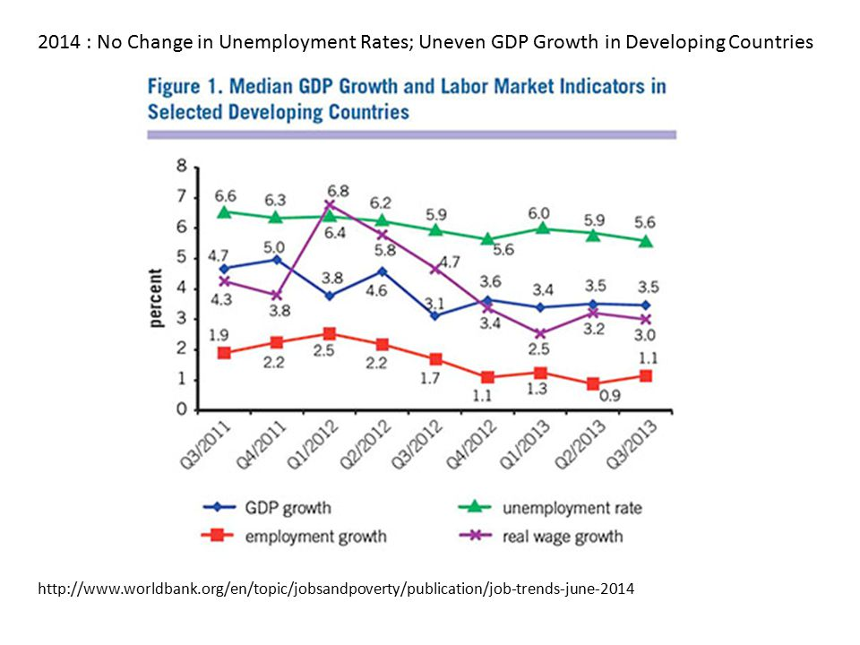 http://www.worldbank.org/en/topic/jobsandpoverty/publication/job-trends-june-2014 2014 : No Change in Unemployment Rates; Uneven GDP Growth in Developing Countries