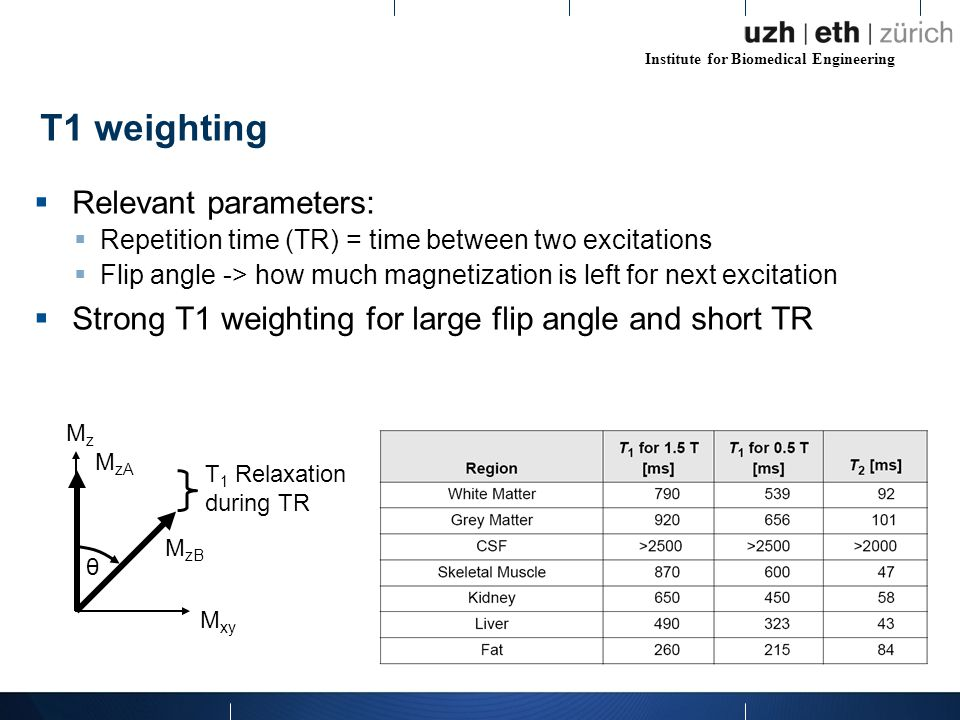 Institute for Biomedical Engineering  Relevant parameters:  Repetition time (TR) = time between two excitations  Flip angle -> how much magnetization is left for next excitation  Strong T1 weighting for large flip angle and short TR T1 weighting M xy MzMz M zA M zB θ T 1 Relaxation during TR